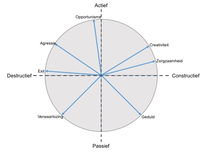 7 strategieen samenwerking