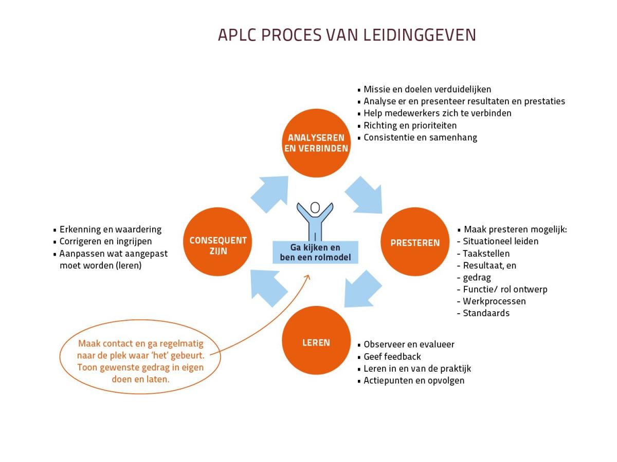 APLC processen