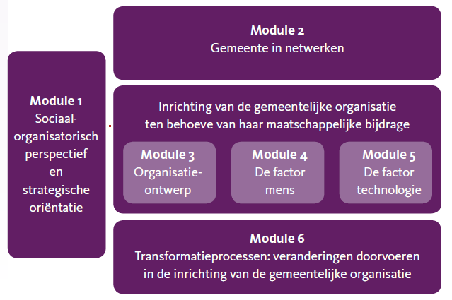 modules leergang radbout